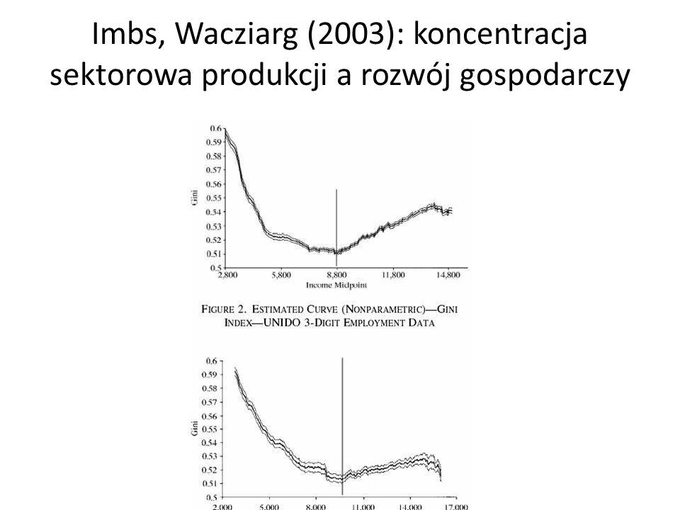 Imbs, Wacziarg (2003): koncentracja sektorowa produkcji a rozwój gospodarczy