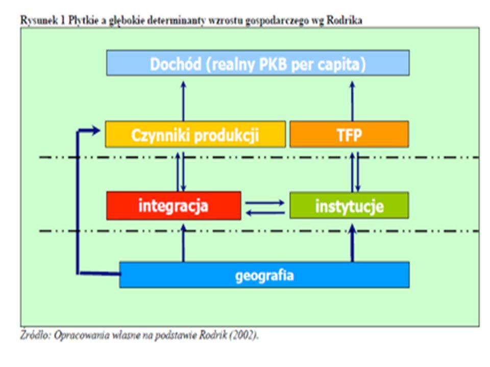 Polityka przemysłowa (P.P) Zestaw narzędzi/polityk ( policies )stymulujących specyficzne działalności gospodarcze, Cel: zmiana strukturalna, Przemysłowa.
