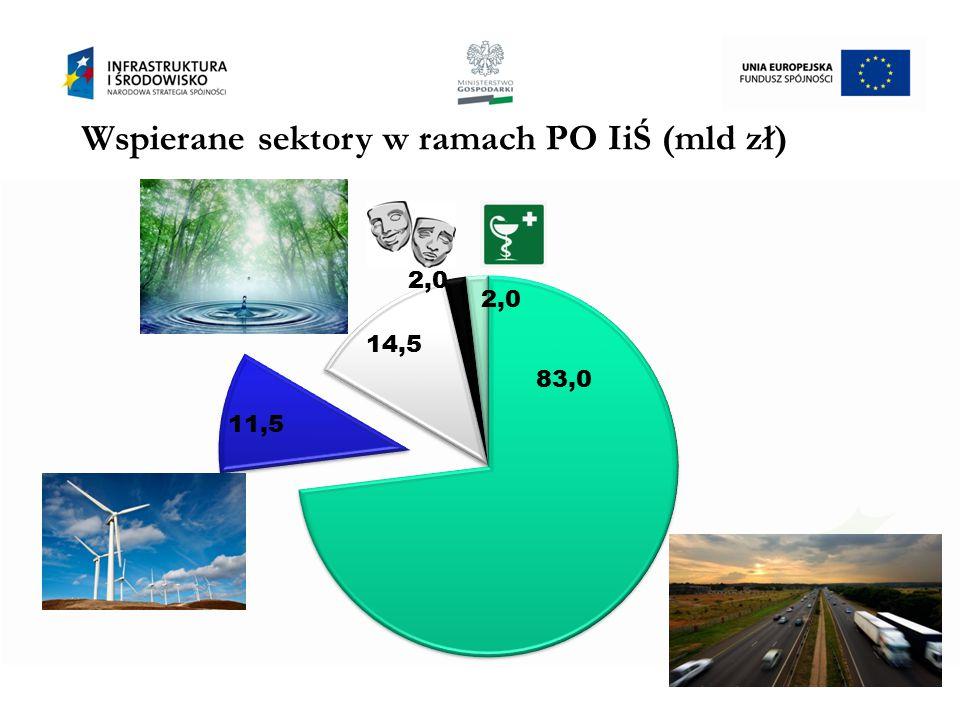 Porównanie alokacji środków w POIiŚ na sektor energetyka w perspektywie 2007-2013 oraz 2014-2020 3 2007-2013 (mln euro) Obszar interwencji 2014-2020 (mln euro) 958 Bezpieczeństwo energetyczne 1 000 392 Odnawialne Źródła Energii 300 359 Efektywność energetyczna 1 528