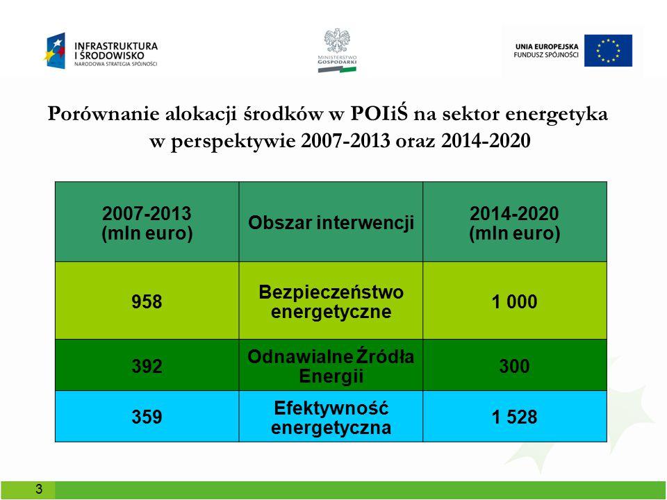 Rzut oka na wspierane obszary w ramach sektora energetyka PO IiŚ na lata 2014-2020 Działanie 1.2 EE w dużych przedsiębiorstwach Działanie 1.3 EE w budynkach publicznych i mieszkalnictwie Poddziłanie 1.1.2, działania 1.4, 7.1 Infrastruktura energetyczna Działanie 1.5 Sieci ciepłownicze Działanie 1.6 Wysokosprawna kogeneracja Poddziałanie 1.1.1 OZE