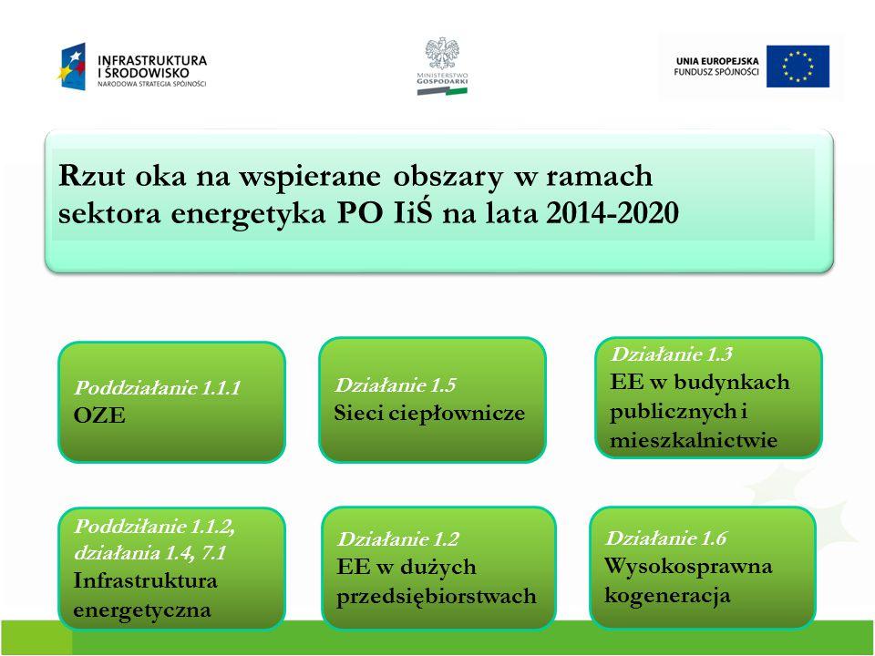 5 Działanie 1.1 POIiŚ 2014-2020: Promowanie produkcji i dystrybucji odnawialnych źródeł energii Proponowane obszary poddziałań: Podziałanie 1.1.1Wspieranie inwestycji dotyczących wytwarzania energii z odnawialnych źródeł wraz z podłączeniem tych źródeł do sieci dystrybucyjnej/przesyłowej.