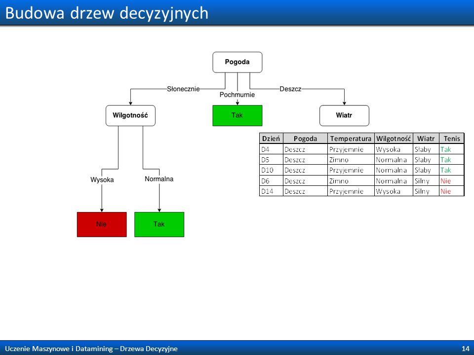 Budowa drzew decyzyjnych 14Uczenie Maszynowe i Datamining – Drzewa Decyzyjne
