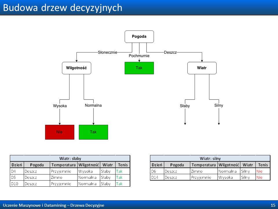 Budowa drzew decyzyjnych 15Uczenie Maszynowe i Datamining – Drzewa Decyzyjne