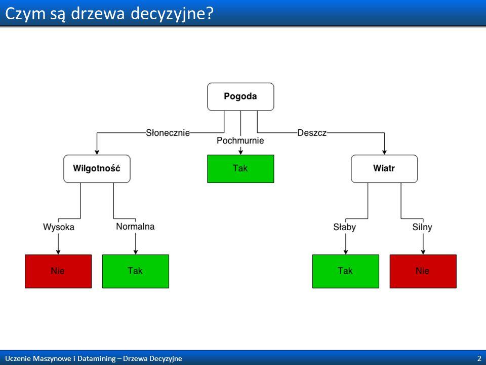 Czym są drzewa decyzyjne? 2Uczenie Maszynowe i Datamining – Drzewa Decyzyjne