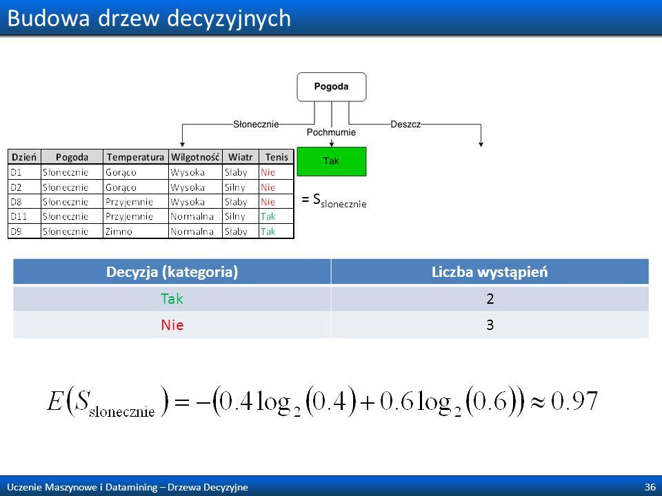 Budowa drzew decyzyjnych 36Uczenie Maszynowe i Datamining – Drzewa Decyzyjne = S slonecznie Decyzja (kategoria)Liczba wystąpień Tak2 Nie3