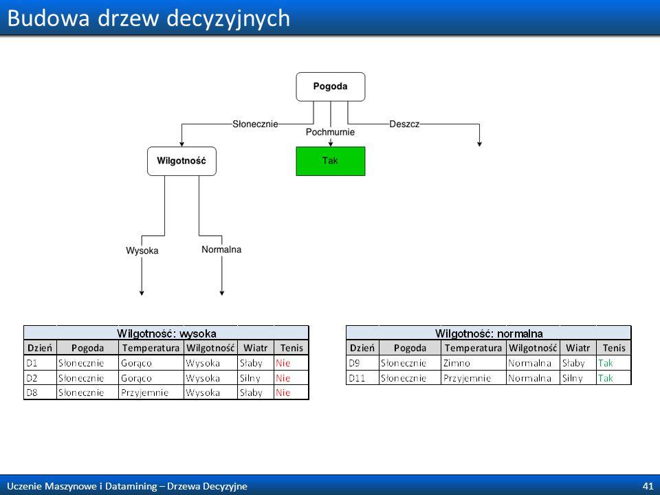 Budowa drzew decyzyjnych 41Uczenie Maszynowe i Datamining – Drzewa Decyzyjne