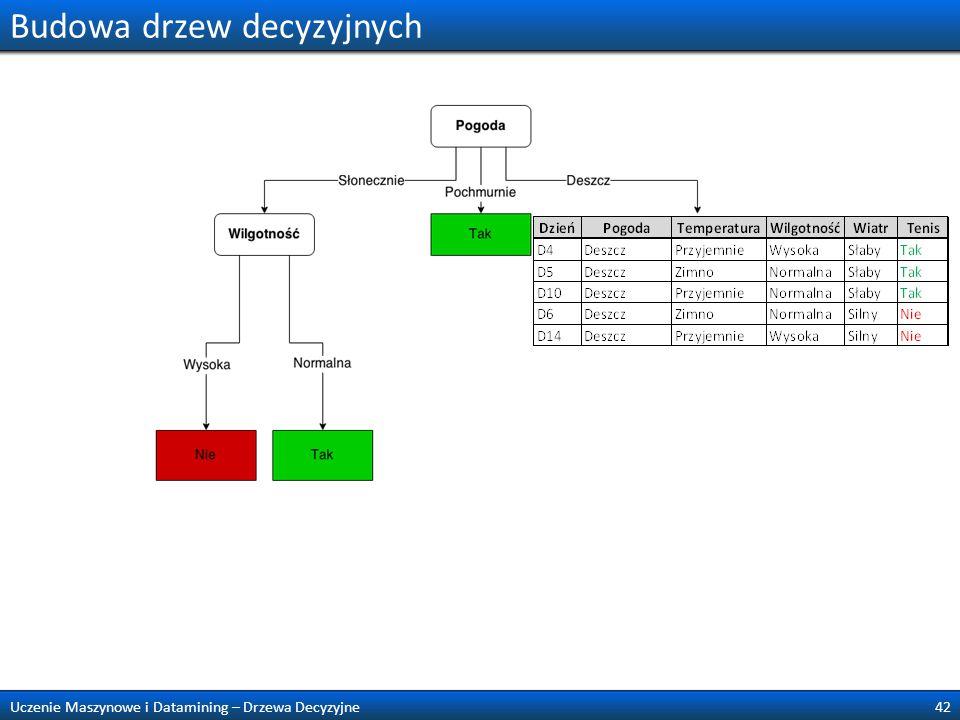 Budowa drzew decyzyjnych 42Uczenie Maszynowe i Datamining – Drzewa Decyzyjne