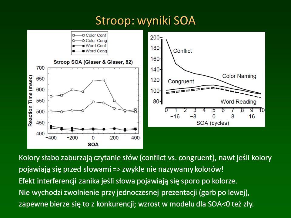 Stroop: wyniki SOA Kolory słabo zaburzają czytanie słów (conflict vs.