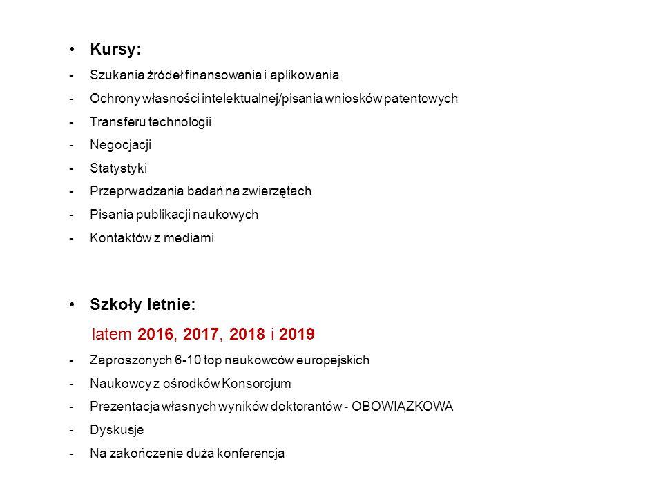 Kursy: -Szukania źródeł finansowania i aplikowania -Ochrony własności intelektualnej/pisania wniosków patentowych -Transferu technologii -Negocjacji -Statystyki -Przeprwadzania badań na zwierzętach -Pisania publikacji naukowych -Kontaktów z mediami Szkoły letnie: latem 2016, 2017, 2018 i 2019 -Zaproszonych 6-10 top naukowców europejskich -Naukowcy z ośrodków Konsorcjum -Prezentacja własnych wyników doktorantów - OBOWIĄZKOWA -Dyskusje -Na zakończenie duża konferencja