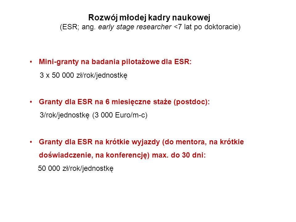 Mini-granty na badania pilotażowe dla ESR: 3 x 50 000 zł/rok/jednostkę Granty dla ESR na 6 miesięczne staże (postdoc): 3/rok/jednostkę (3 000 Euro/m-c) Granty dla ESR na krótkie wyjazdy (do mentora, na krótkie doświadczenie, na konferencję) max.