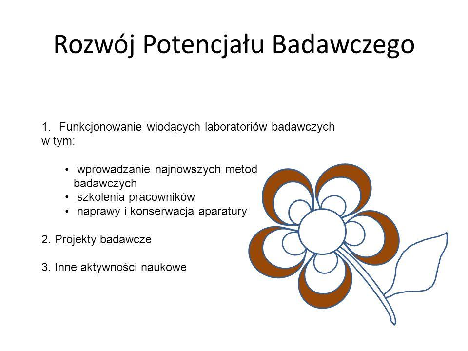 Rozwój Potencjału Badawczego 1.Funkcjonowanie wiodących laboratoriów badawczych w tym: wprowadzanie najnowszych metod badawczych szkolenia pracowników naprawy i konserwacja aparatury 2.