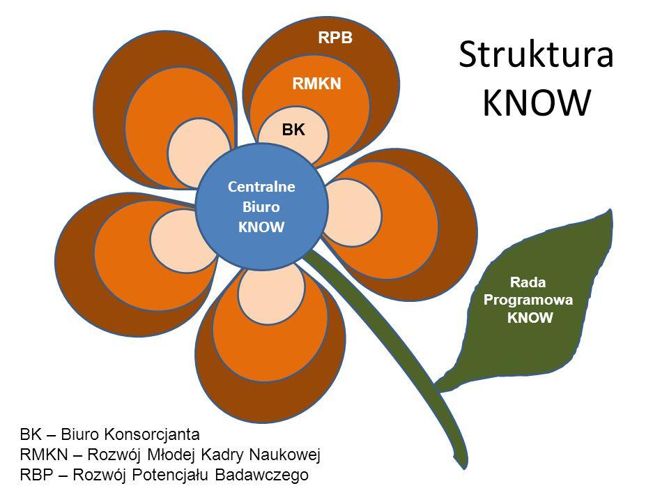 Struktura KNOW Centralne Biuro KNOW BK RMKN RPB Rada Programowa KNOW BK – Biuro Konsorcjanta RMKN – Rozwój Młodej Kadry Naukowej RBP – Rozwój Potencjału Badawczego