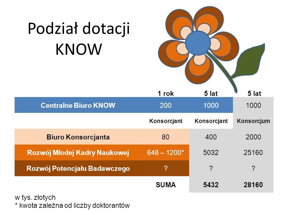 Podział dotacji KNOW 1 rok5 lat Centralne Biuro KNOW2001000 Konsorcjant Konsorcjum Biuro Konsorcjanta804002000 Rozwój Młodej Kadry Naukowej648 – 1200*503225160 Rozwój Potencjału Badawczego .