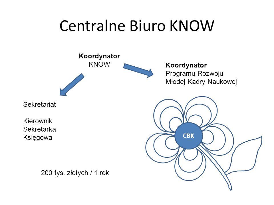 Centralne Biuro KNOW Koordynator KNOW Sekretariat Kierownik Sekretarka Księgowa Koordynator Programu Rozwoju Młodej Kadry Naukowej CBK 200 tys.