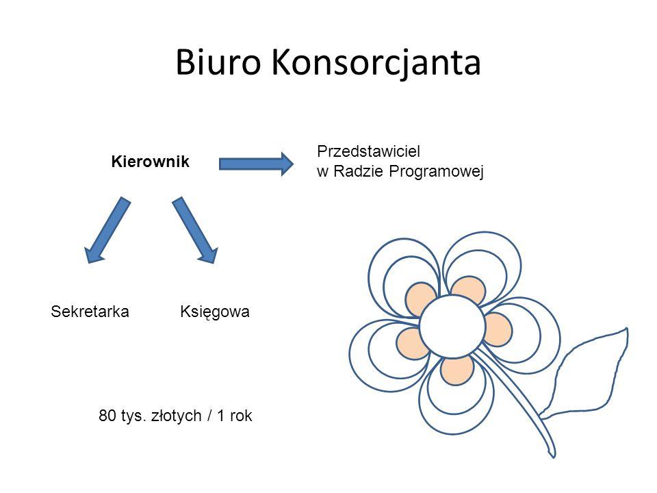 Biuro Konsorcjanta Kierownik KsięgowaSekretarka 80 tys.
