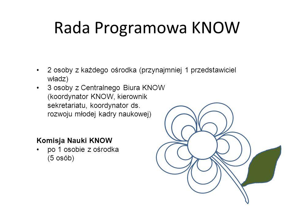 Rada Programowa KNOW 2 osoby z każdego ośrodka (przynajmniej 1 przedstawiciel władz) 3 osoby z Centralnego Biura KNOW (koordynator KNOW, kierownik sekretariatu, koordynator ds.