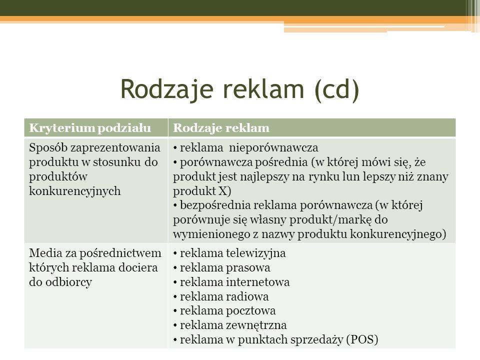 Rodzaje reklam (cd) Kryterium podziałuRodzaje reklam Sposób zaprezentowania produktu w stosunku do produktów konkurencyjnych reklama nieporównawcza po