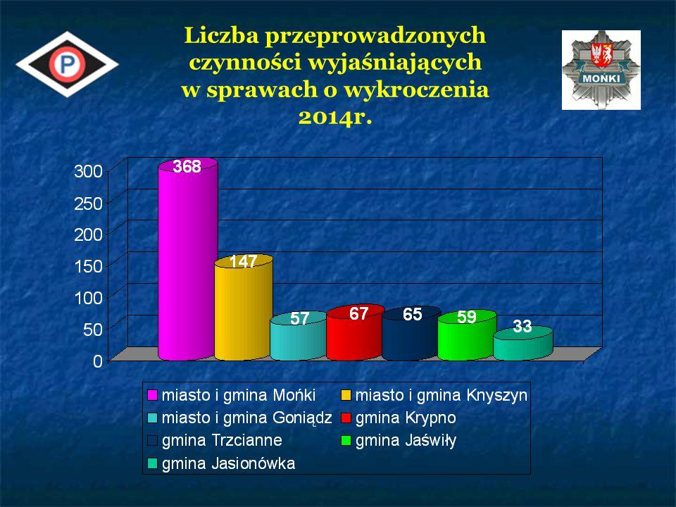 Liczba przeprowadzonych czynności wyjaśniających w sprawach o wykroczenia ZMIANA PRZEPISÓW ustawa z dnia 27.09.2013 o zmianie ustawy – KpK oraz niektórych innych ustaw (Dz.U z 2013r., poz 1247) w zakresie Kodeksu wykroczeń (Dz.U z 2013r., poz.482, 829) – weszło w życie od 9 listopada 2013r.