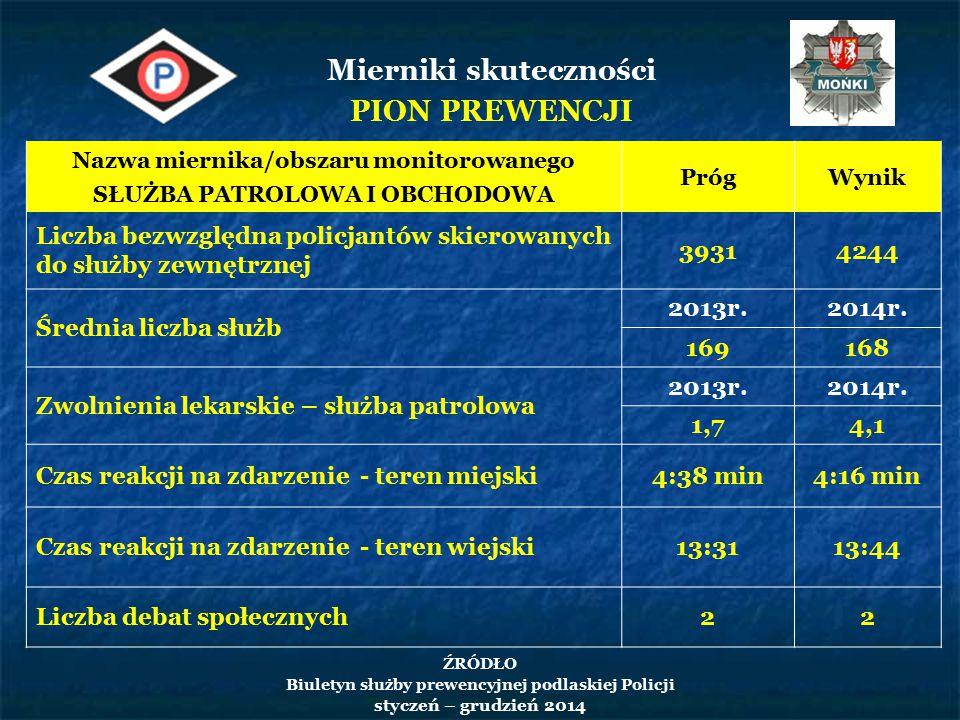 Mierniki skuteczności PION PREWENCJI Nazwa miernika/obszaru monitorowanego SŁUŻBA PATROLOWA I OBCHODOWA PrógWynik Liczba bezwzględna policjantów skierowanych do służby zewnętrznej 39314244 Średnia liczba służb 2013r.2014r.