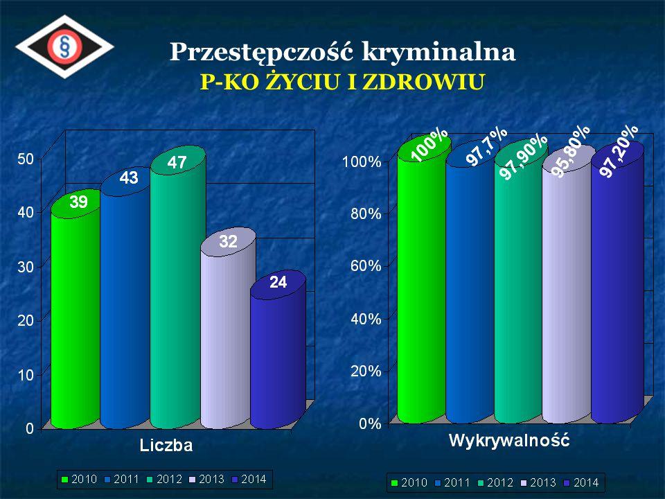 Nazwa gminy Liczba popełnionych przestępstw Procent w ogólnej liczbie przestępstw Mońki 1 47 3 3,1 % Gm.