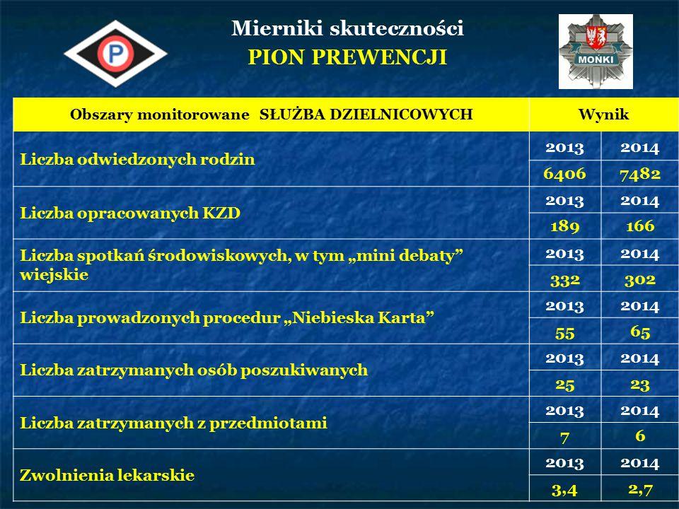 Ranni wskutek wypadków drogowych 2011201220132014 31283024