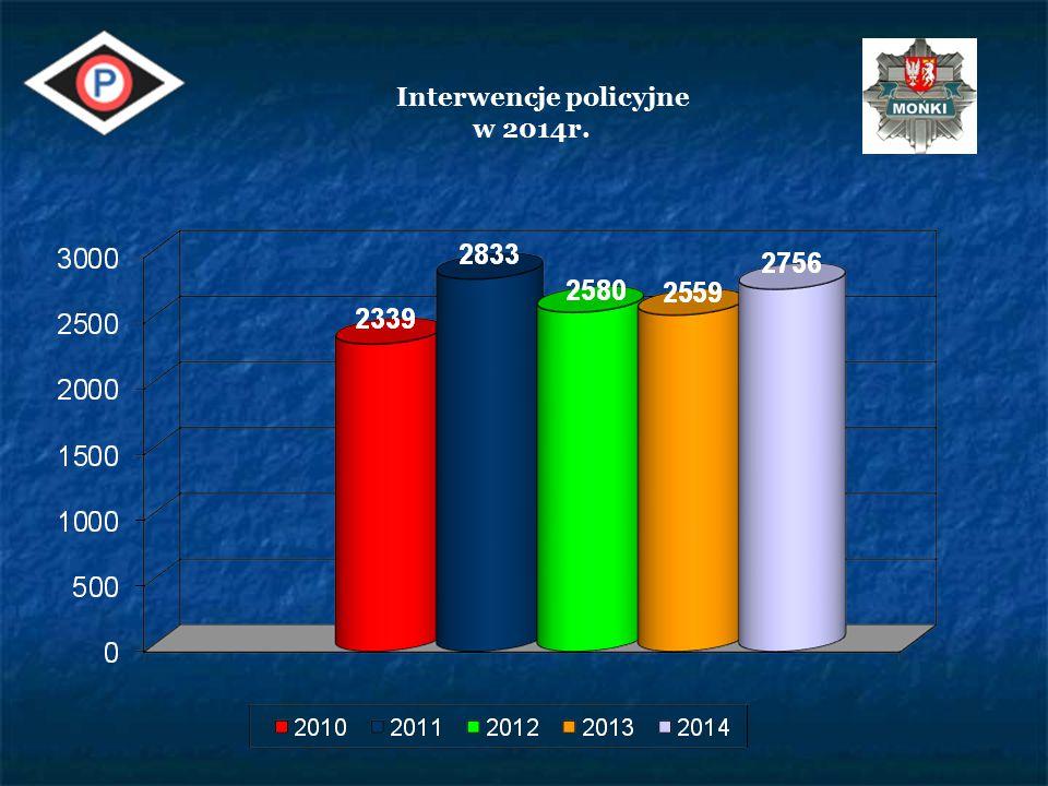 Wypadki ze skutkiem ś miertelnym 2011201220132014 2414