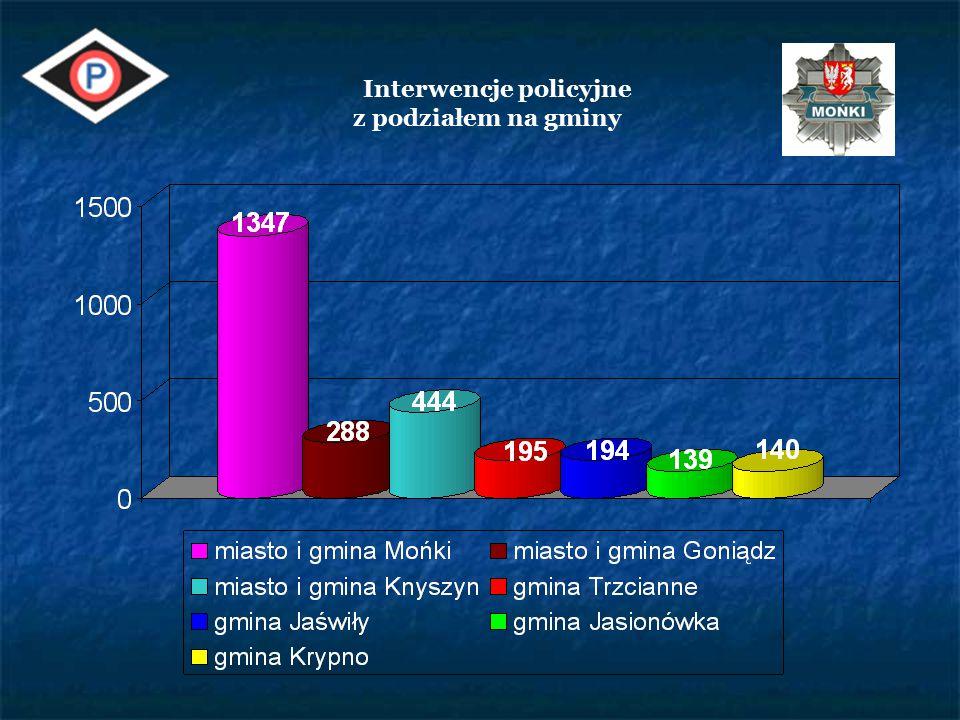 Interwencje policyjne w 2014r.