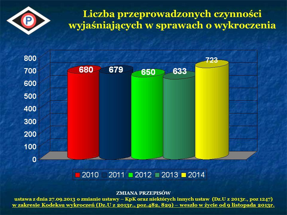 Liczba bada ń na zawarto ść alkoholu 2011201220132014 10648143201466214188