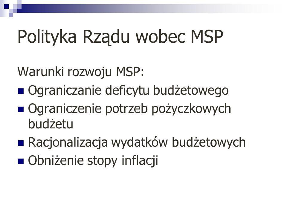 Polityka Rządu wobec MSP Warunki rozwoju MSP: Ograniczanie deficytu budżetowego Ograniczenie potrzeb pożyczkowych budżetu Racjonalizacja wydatków budż