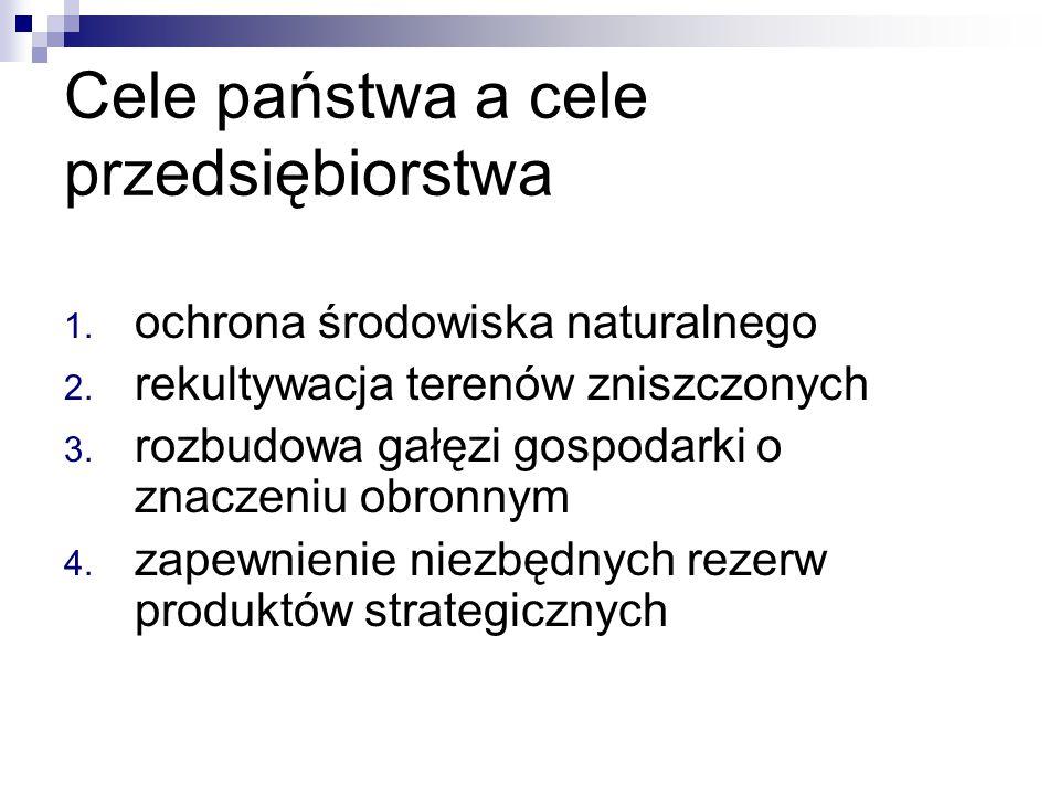 Cele państwa a cele przedsiębiorstwa 1. ochrona środowiska naturalnego 2. rekultywacja terenów zniszczonych 3. rozbudowa gałęzi gospodarki o znaczeniu