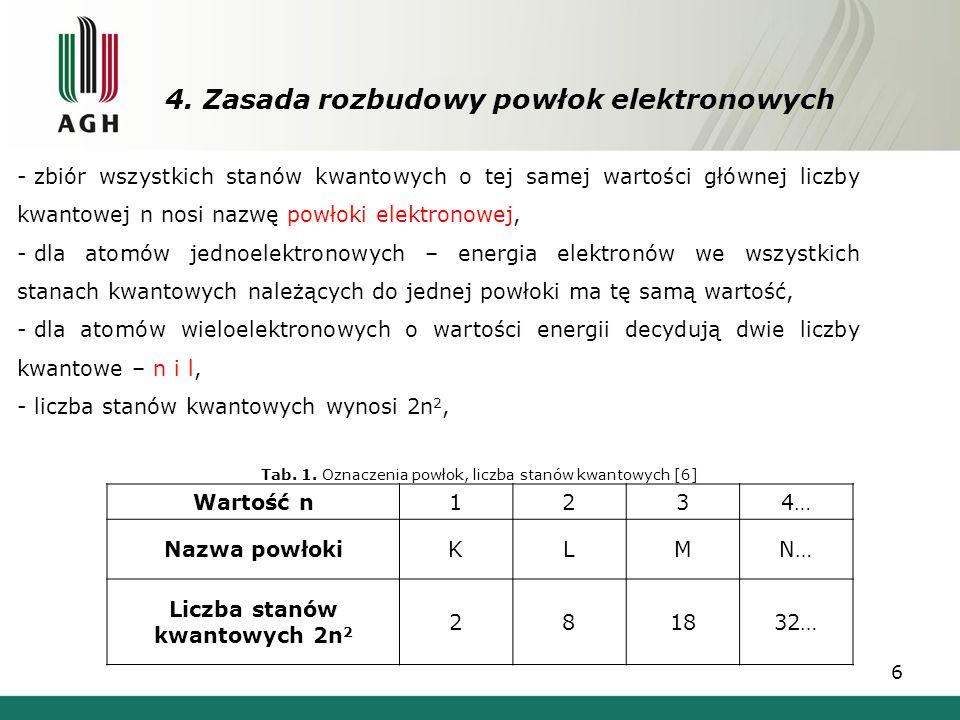 4. Zasada rozbudowy powłok elektronowych 6 - zbiór wszystkich stanów kwantowych o tej samej wartości głównej liczby kwantowej n nosi nazwę powłoki ele