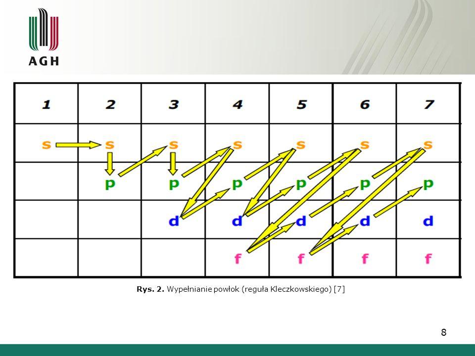 8 Rys. 2. Wypełnianie powłok (reguła Kleczkowskiego) [7]