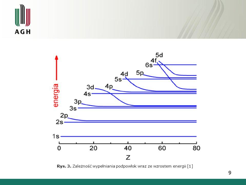 9 Rys. 3. Zależność wypełniania podpowłok wraz ze wzrostem energii [1]