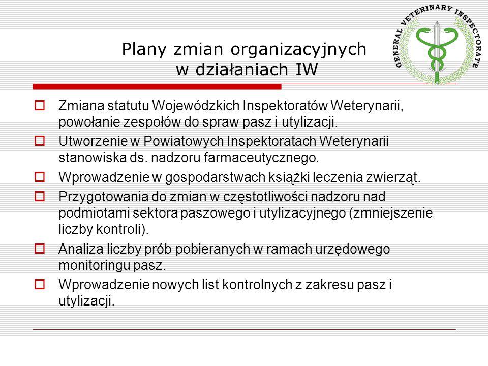 Plany zmian organizacyjnych w działaniach IW  Zmiana statutu Wojewódzkich Inspektoratów Weterynarii, powołanie zespołów do spraw pasz i utylizacji. 