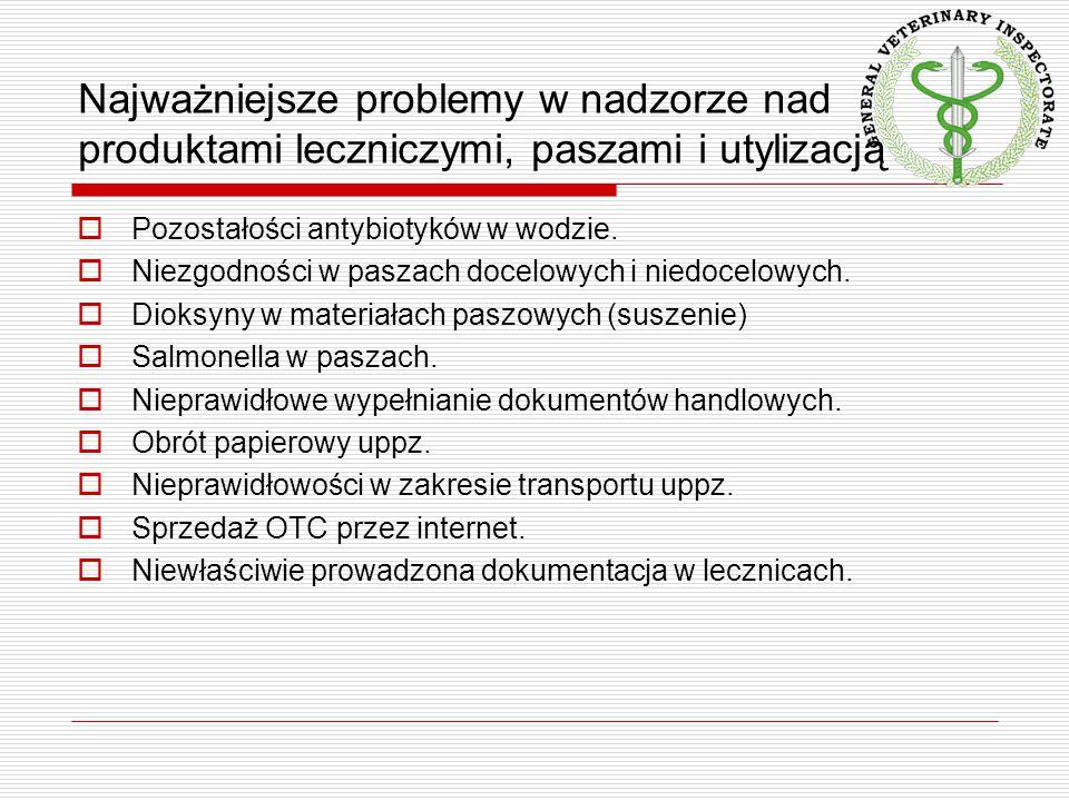 Pozostałości antybiotyków w wodzie.  Niezgodności w paszach docelowych i niedocelowych.  Dioksyny w materiałach paszowych (suszenie)  Salmonella