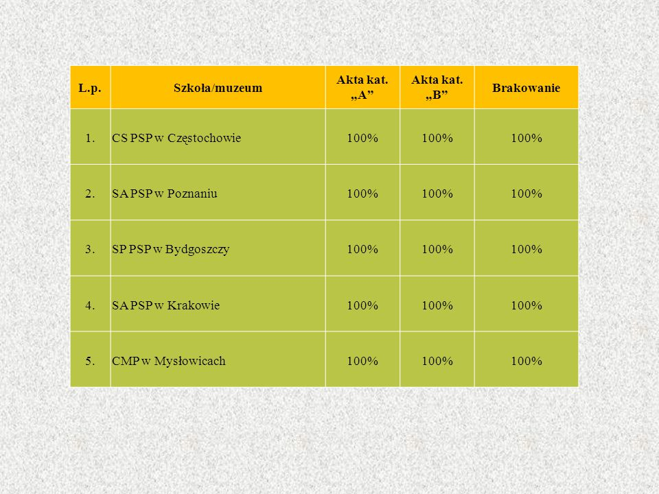 """L.p.Szkoła/muzeum Akta kat. """"A"""" Akta kat. """"B"""" Brakowanie 1.CS PSP w Częstochowie100% 2.SA PSP w Poznaniu100% 3.SP PSP w Bydgoszczy100% 4.SA PSP w Krak"""