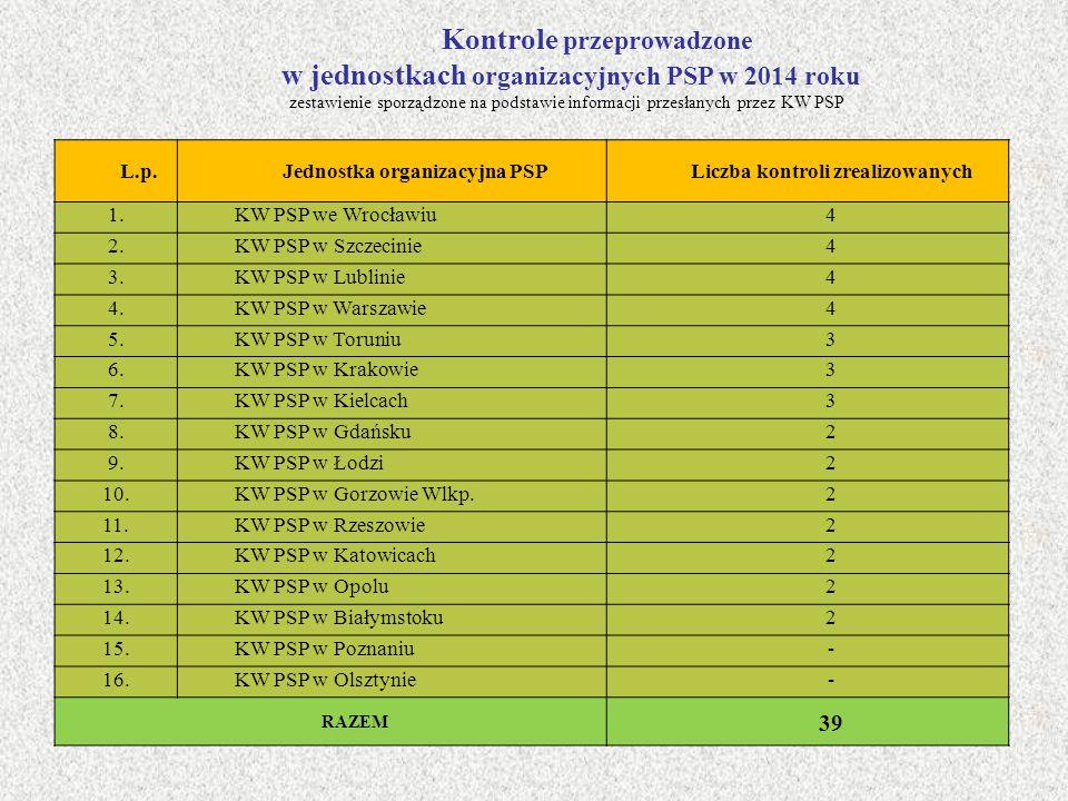 L.p.Jednostka organizacyjna PSPLiczba kontroli zrealizowanych 1.KW PSP we Wrocławiu4 2.KW PSP w Szczecinie4 3.KW PSP w Lublinie4 4.KW PSP w Warszawie4