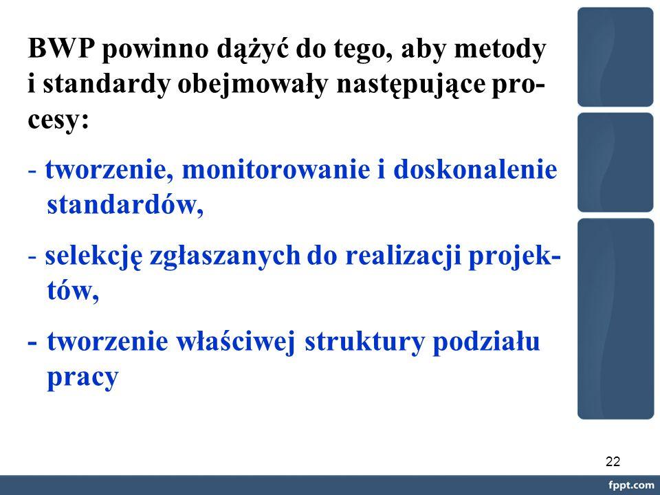 22 BWP powinno dążyć do tego, aby metody i standardy obejmowały następujące pro- cesy: - tworzenie, monitorowanie i doskonalenie standardów, - selekcję zgłaszanych do realizacji projek- tów, - tworzenie właściwej struktury podziału pracy