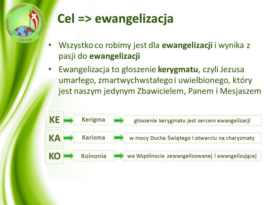 Cel => ewangelizacja Wszystko co robimy jest dla ewangelizacji i wynika z pasji do ewangelizacji Ewangelizacja to głoszenie kerygmatu, czyli Jezusa um