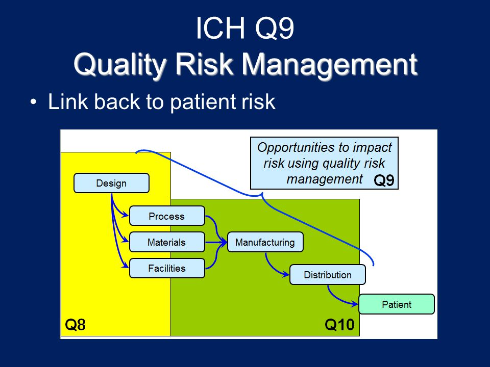 Quality Risk Management ICH Q9 Quality Risk Management Link back to patient risk