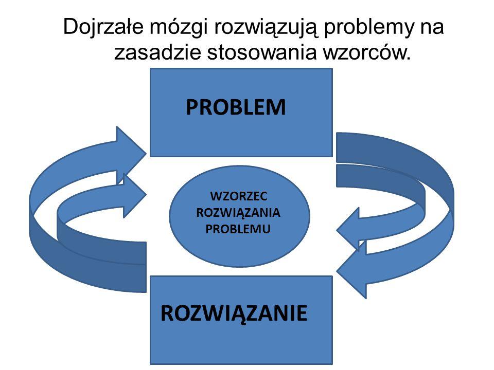 Dojrzałe mózgi rozwiązują problemy na zasadzie stosowania wzorców. PROBLEM ROZWIĄZANIE WZORZEC ROZWIĄZANIA PROBLEMU