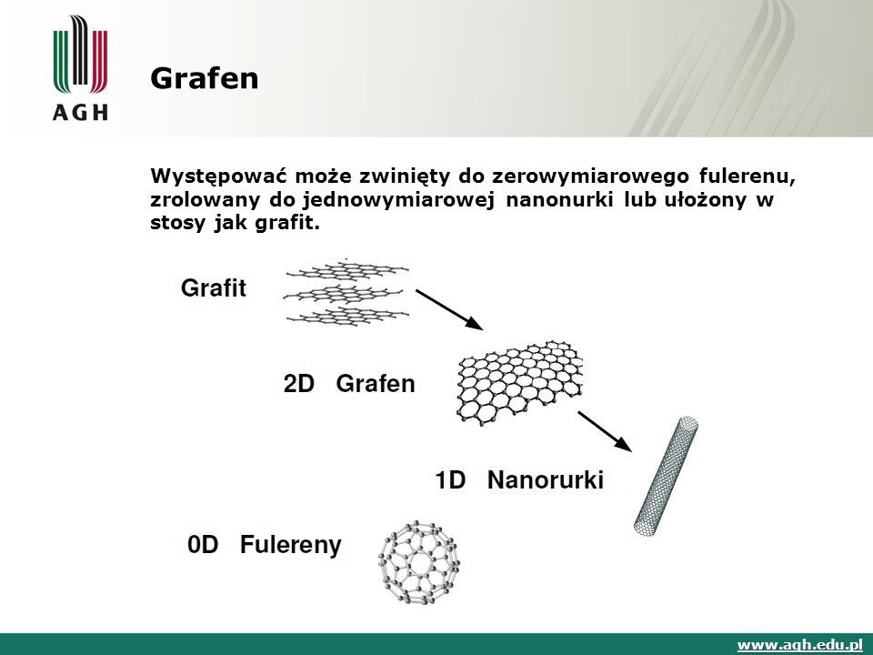 Grafen Występować może zwinięty do zerowymiarowego fulerenu, zrolowany do jednowymiarowej nanonurki lub ułożony w stosy jak grafit. www.agh.edu.pl