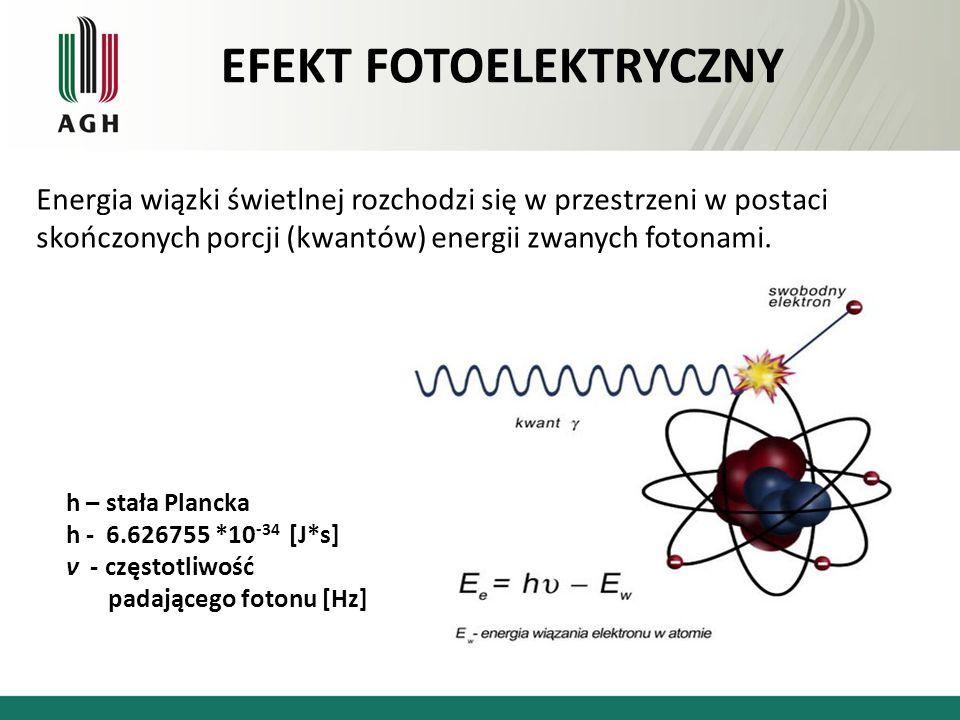 Energia wiązki świetlnej rozchodzi się w przestrzeni w postaci skończonych porcji (kwantów) energii zwanych fotonami. h – stała Plancka h - 6.626755 *