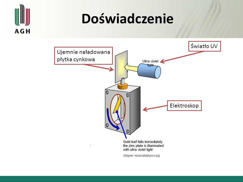 Doświadczenie Ujemnie naładowana płytka cynkowa Światło UV Elektroskop