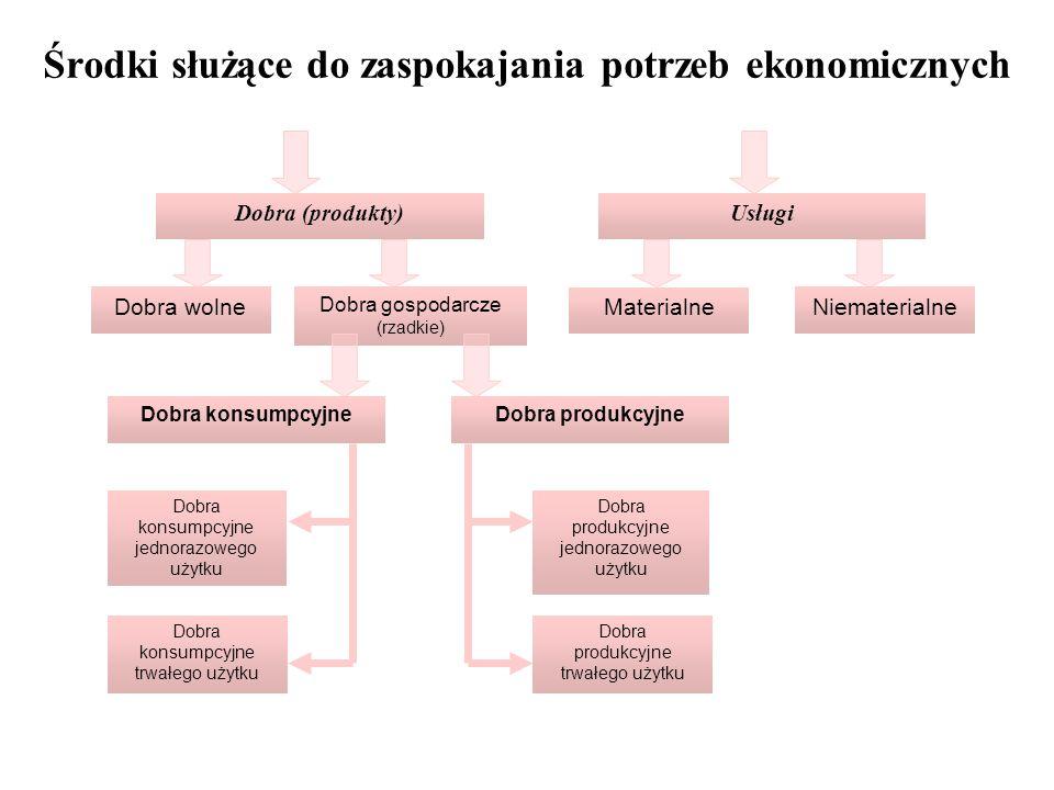 Dobra produkcyjne jednorazowego użytku Dobra produkcyjne trwałego użytku Dobra (produkty)Usługi Dobra gospodarcze (rzadkie) Dobra wolne Materialne Nie