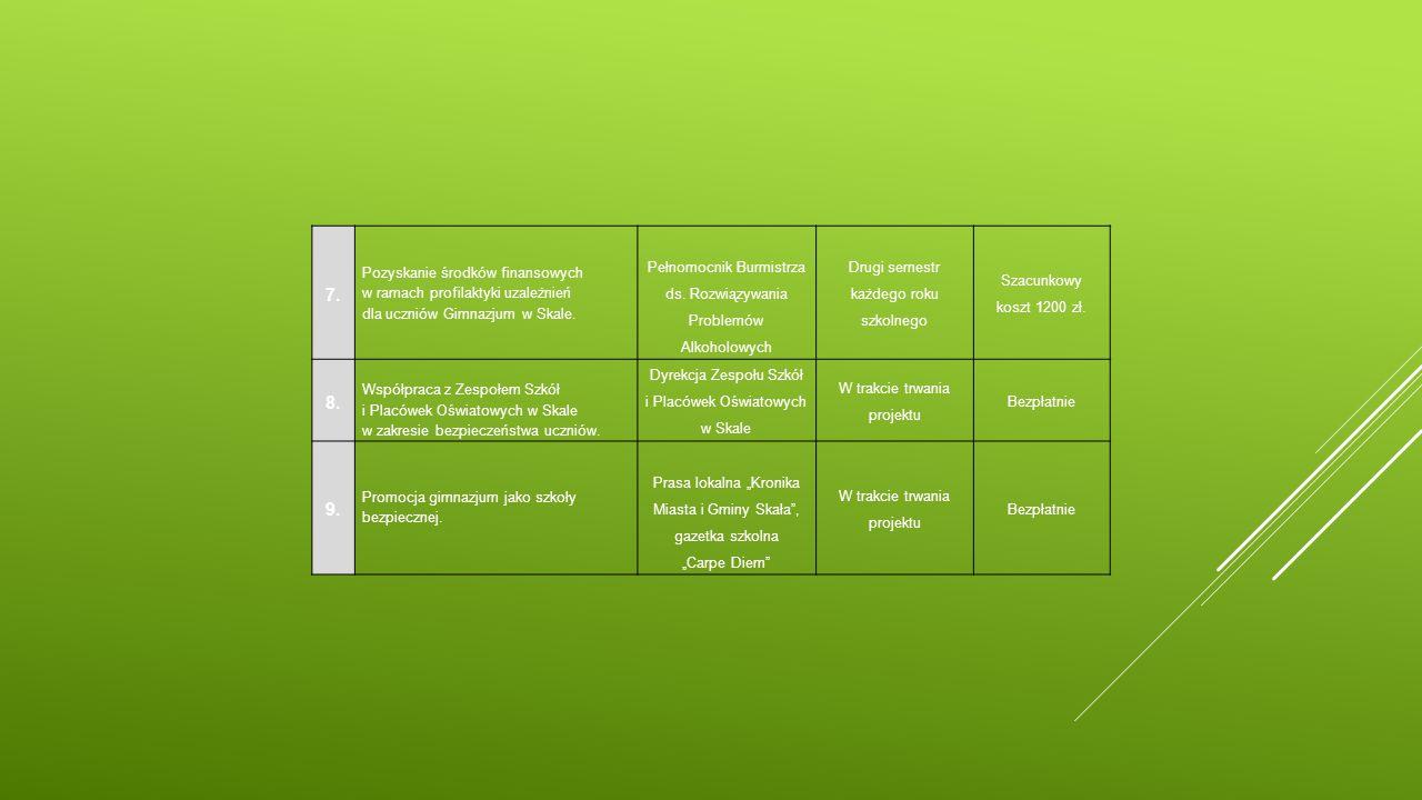 7. Pozyskanie środków finansowych w ramach profilaktyki uzależnień dla uczniów Gimnazjum w Skale. Pełnomocnik Burmistrza ds. Rozwiązywania Problemów A