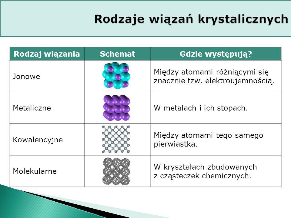 Rodzaj wiązaniaSchematGdzie występują.Jonowe Między atomami różniącymi się znacznie tzw.