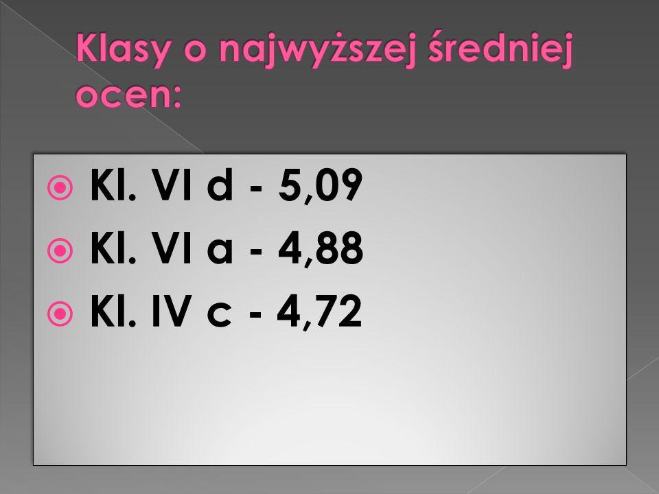  Kl. VI d - 5,09  Kl. VI a - 4,88  Kl. IV c - 4,72  Kl. VI d - 5,09  Kl. VI a - 4,88  Kl. IV c - 4,72