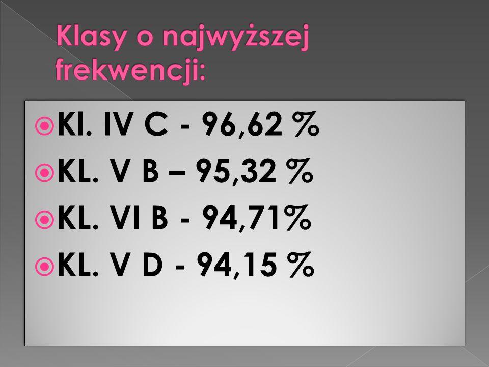  Kl. IV C - 96,62 %  KL. V B – 95,32 %  KL. VI B - 94,71%  KL. V D - 94,15 %  Kl. IV C - 96,62 %  KL. V B – 95,32 %  KL. VI B - 94,71%  KL. V