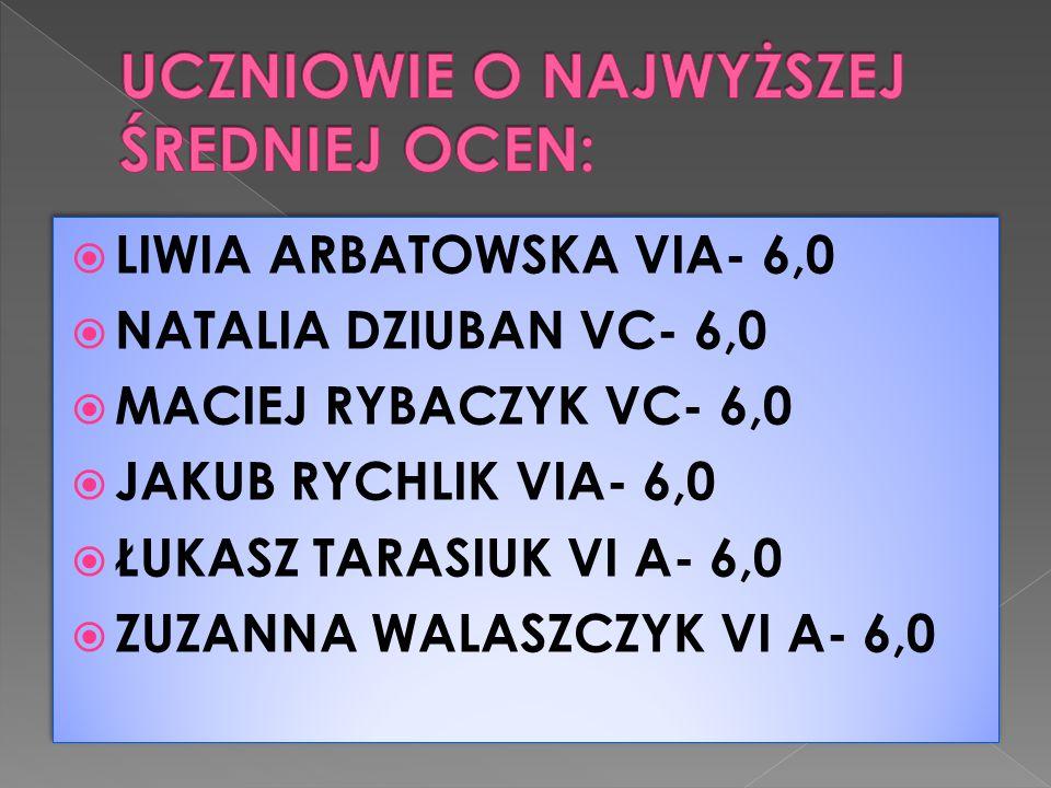  LIWIA ARBATOWSKA VIA- 6,0  NATALIA DZIUBAN VC- 6,0  MACIEJ RYBACZYK VC- 6,0  JAKUB RYCHLIK VIA- 6,0  ŁUKASZ TARASIUK VI A- 6,0  ZUZANNA WALASZC
